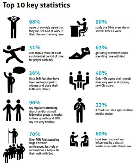 EA Discipleship Stats